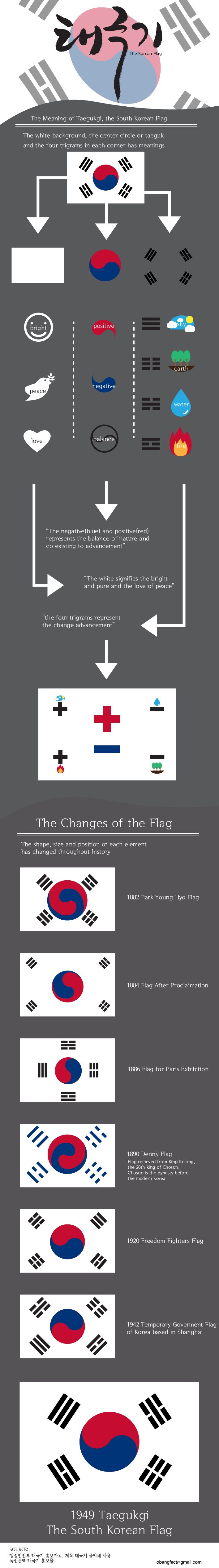 Flags of The World | Visual.ly Blog