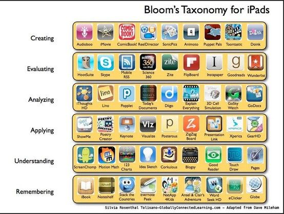 Blooms Taxonomy for iPads