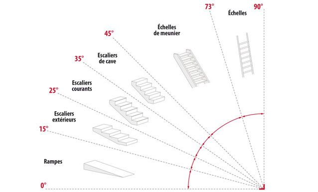 les 25 meilleures id es de la cat gorie calcul escalier sur pinterest dimension escalier. Black Bedroom Furniture Sets. Home Design Ideas