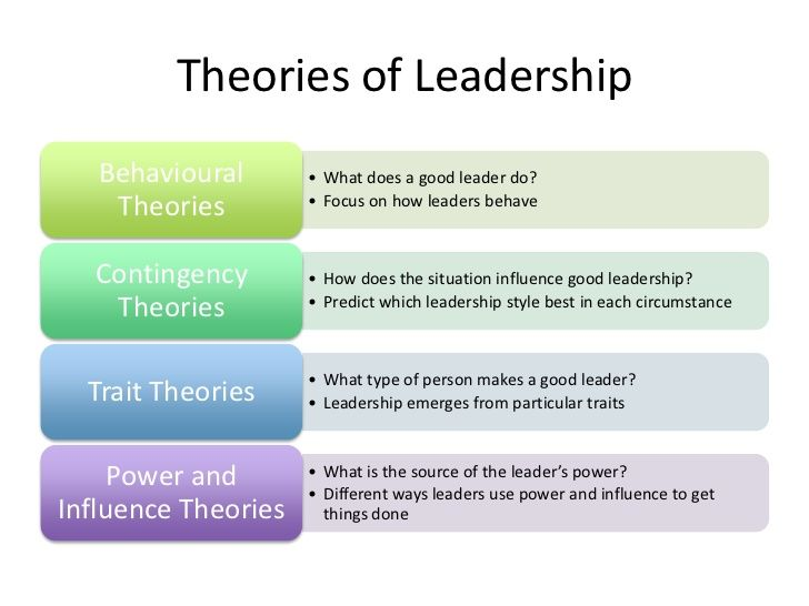 Image result for different types of leadership theories ...