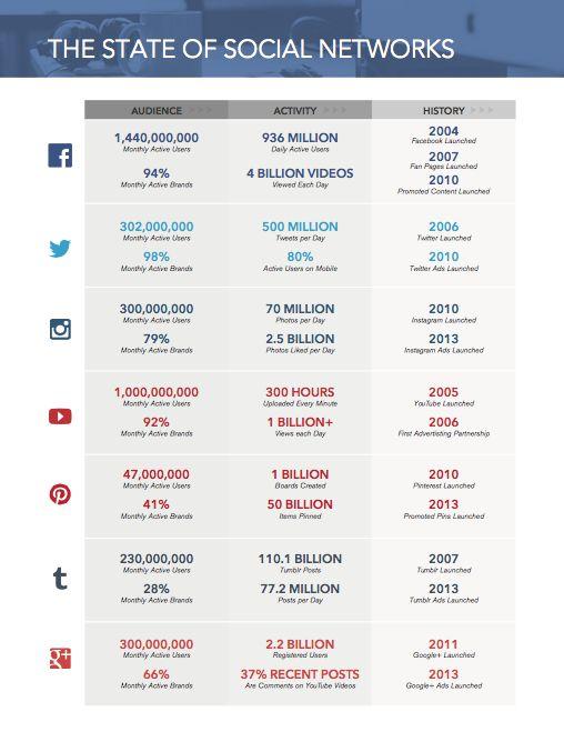 State of Social Media - September 2015