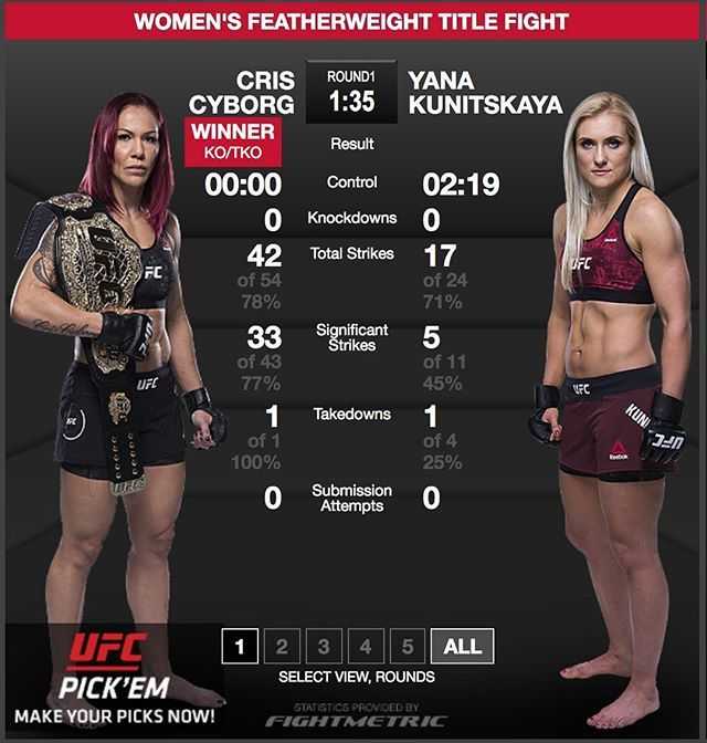 ICYMI #CrisCyborg @criscyborg continues to dominate claiming a quick #knockout victory over #YanaKunitskaya at #UFC222 last night. Former #InvictaFC #bantamweight champ Kunitskaya took the #fight at short notice and despite scoring an early takedown against Cyborg she couldn't finish arguably the greatest female fighter of all time. After the #fight Cyborg called out #AmandaNunes. Now I wait for Amanda Amanda called me out... I know Brazil against Brazil is sad but she called me out when you