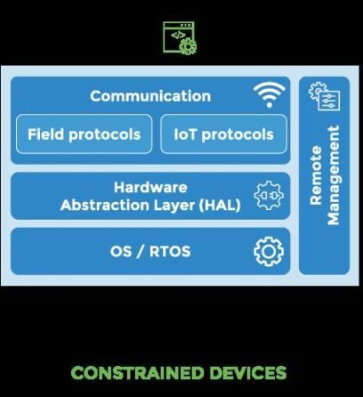 Three Software Stacks Required for the Internet of Things (IoT)
