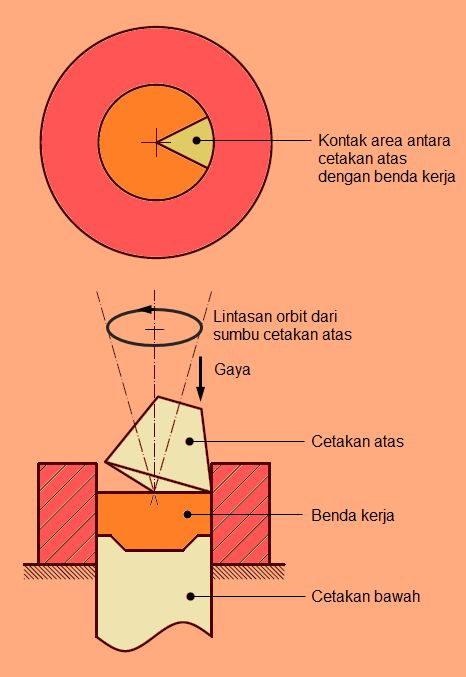 Orbital Forging Pembentukan Bahan Pembentukan Logam Original link http://ift.tt/22QQ5gL