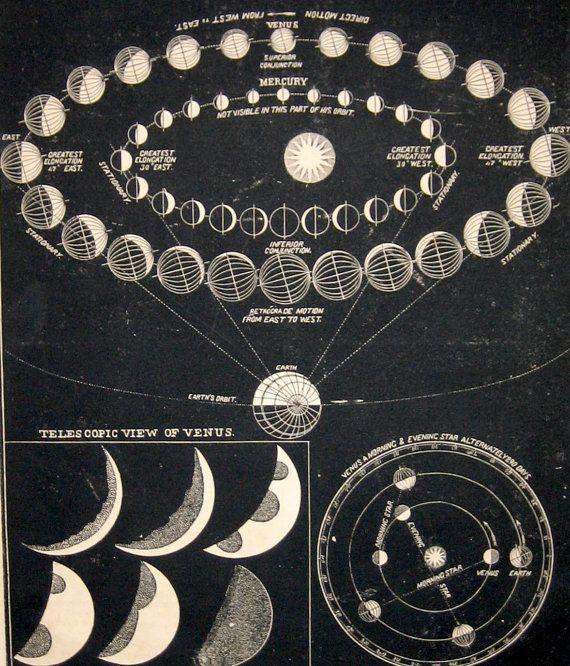 1853 planets celestial print