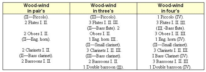 Lesson 1 - GENERAL REVIEW - Strings & Woodwinds: Northern Sound Source