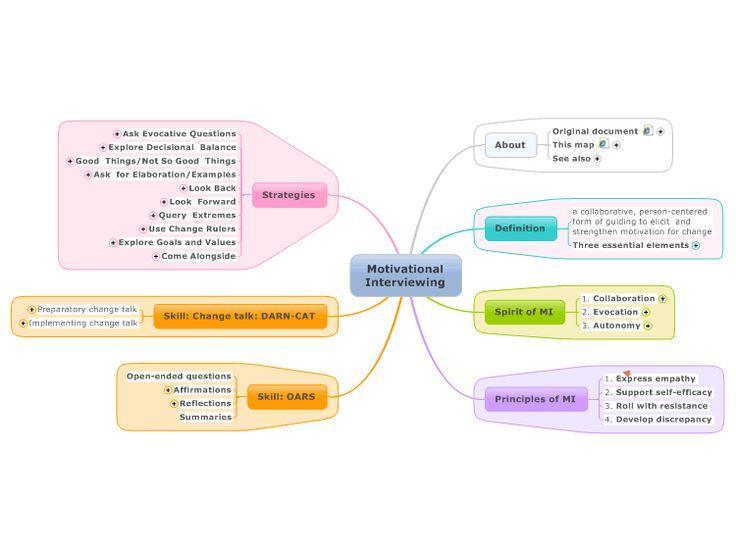 Motivational Interviewing Mind Map