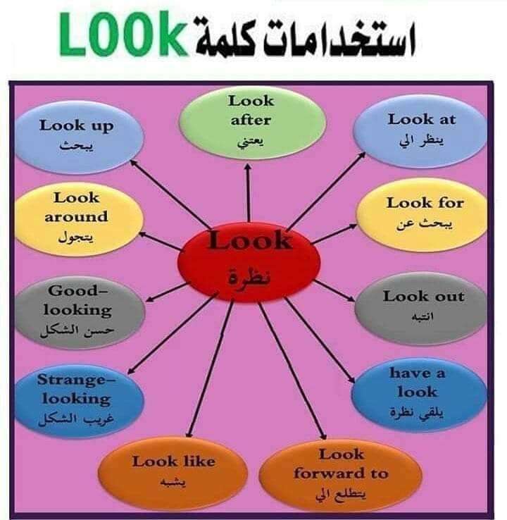 دروس في اللغة الانجلزية الصفحة 2 منتديات الجلفة لكل الجزائريين و العرب English Language Learning Grammar English Language Learning Learn English Vocabulary