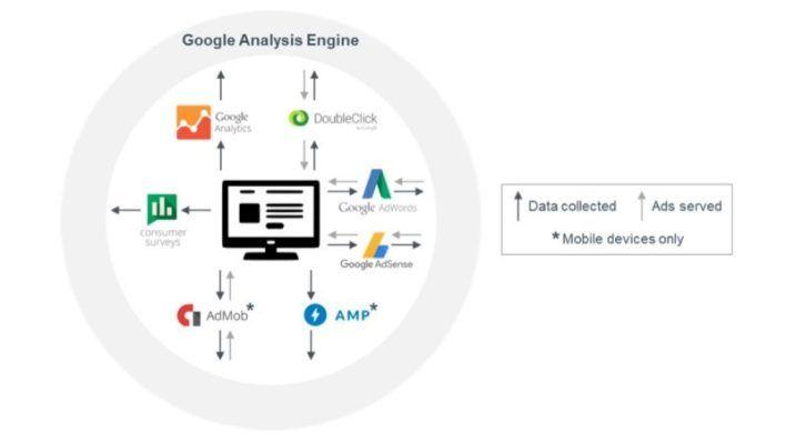 شارك مركز الأبحاث Digital Content Next دراسة جديدة بعنوان مجموعة بيانات قوقل من إعداد عالم الحاسوب دوغلاس شميت تركز الدر Data Collection Data Digital Content
