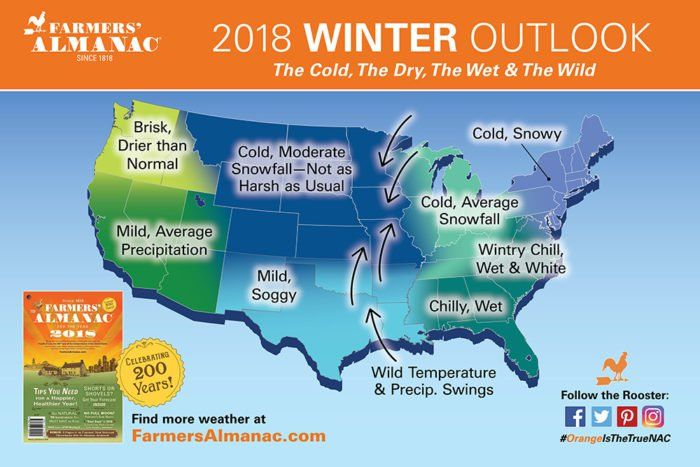 Founded in 1818, the Farmers' Almanac uses a 200-year-old formula to determine their winter weather predictions. This top secret formula relies on sunspot activity, tidal action, planetary position and more.