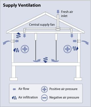 Luxury Basement Air Circulation