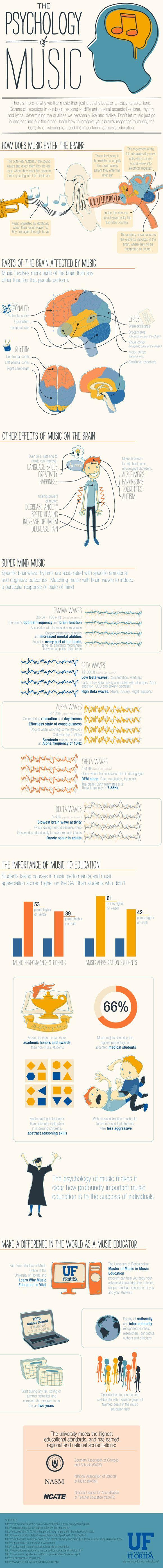 Psychology Of Music