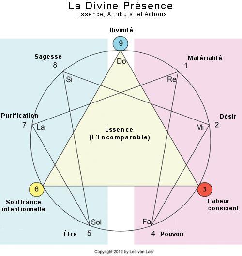 La divine présence : Ibn Arabî et Gurdjieff