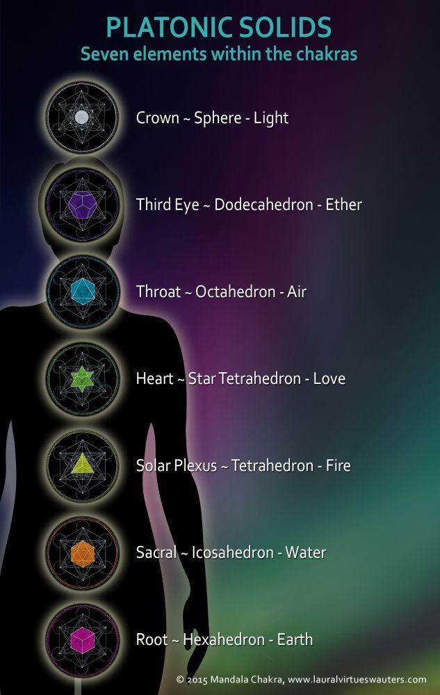 Resultado de imagem para platonic solids chakras More                                                                                                                                                                                 More