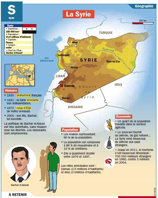 Fiche exposés : La Syrie