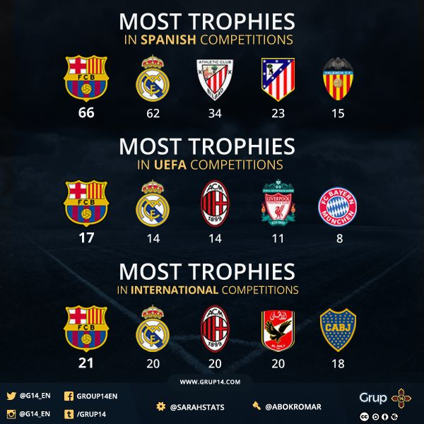 fc barcelona with most trophies in europe 88 fcbarcelona