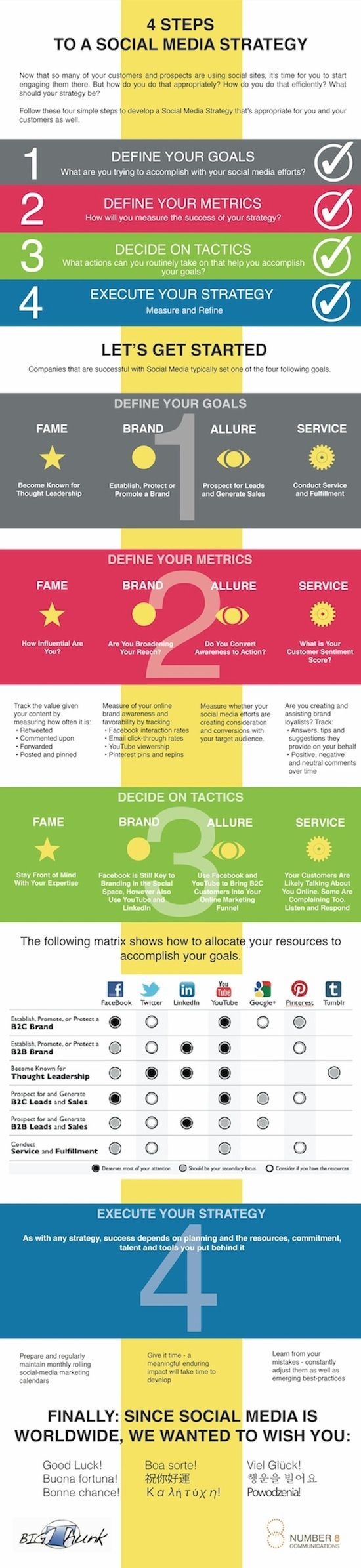 {Infographie} Médias sociaux : les 4 étapes d'une stratégie marketing efficace #SocialMedia #Marketing