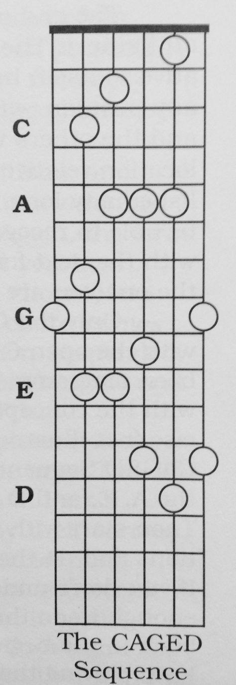 www.deberney.com C A G E D system #guitarlessons