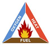 https://en.wikipedia.org/wiki/Fire_triangle.  Fuel (something that will burn), Heat (enough to make the fuel burn), and oxygen (air).  All three components must be present to have a fire.  Fire will burn until one or more of the components are removed.  Traditional fire extinguishing methods involve removing the fuel, heat, or oxygen.  The uninhibited chain reaction is needed to maintain the fire.  The chain reaction is tetrahedron.