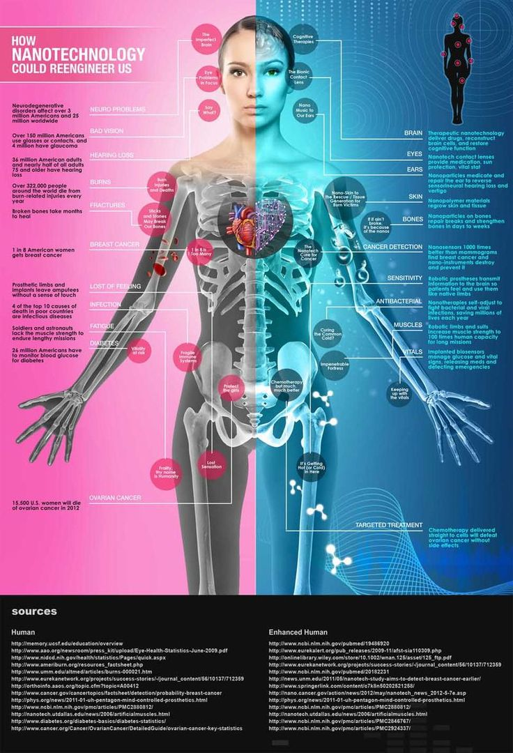How Will Nanotechnology Reengineer Us And Usher In A Transhuman or Post Human Age? #infographic