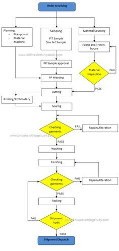 Garment Manufacturing Process Flow Chart