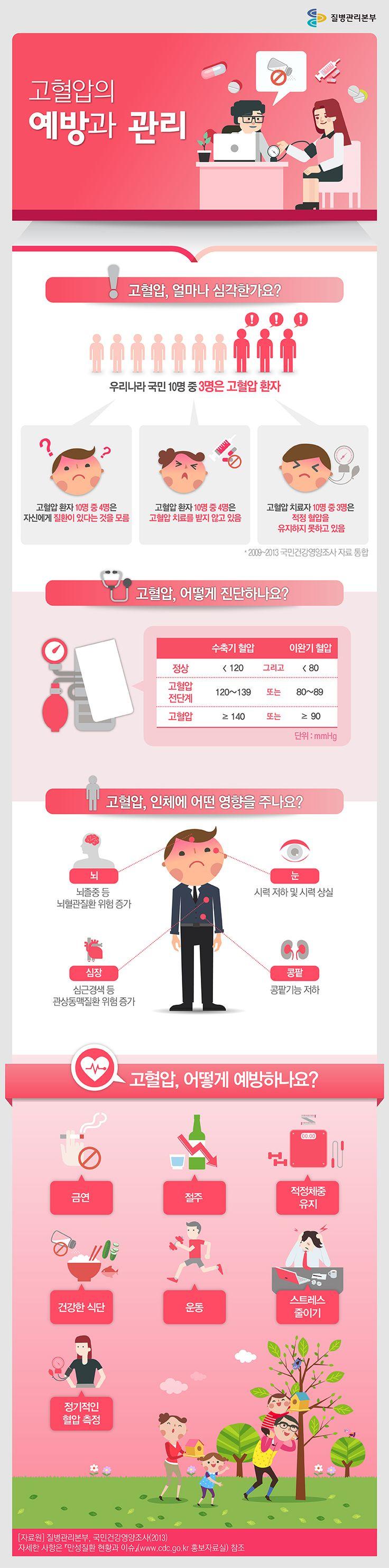 (테스트) 고혈압 예방 관리 인포그래픽 infographic
