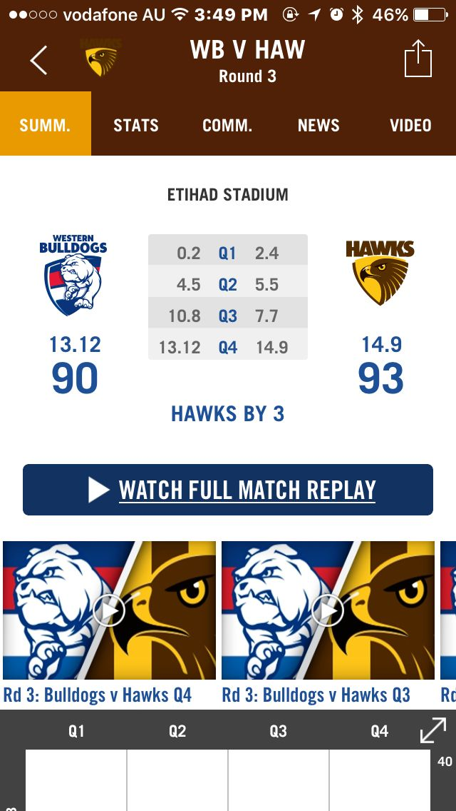 Hawthorn Hawks. Round 3.  10/04/2016.   What an exciting game!  Well done - Go Hawks!