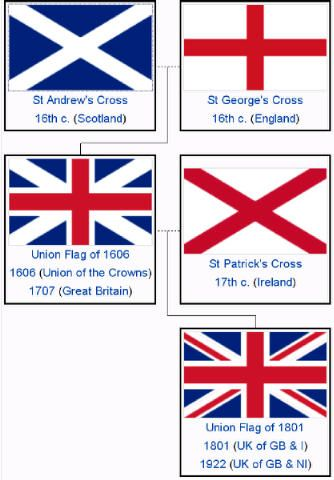 Origins of the Union Jack flag                                                                                                                                                                                 Plus