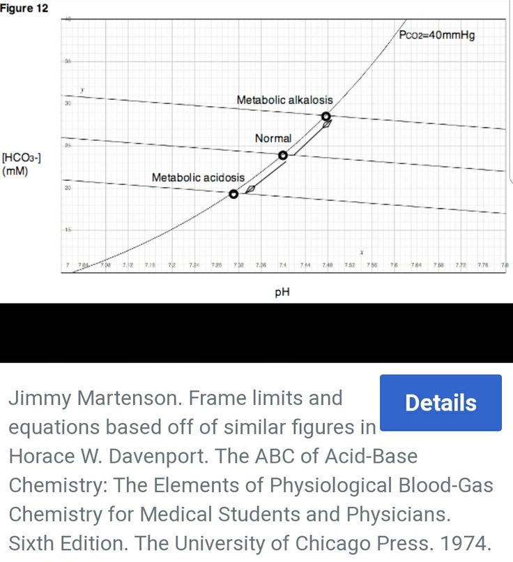 12 best medical lab respiratory therapy images on pinterest davenport diagram of metabolic alkalosis ccuart Images