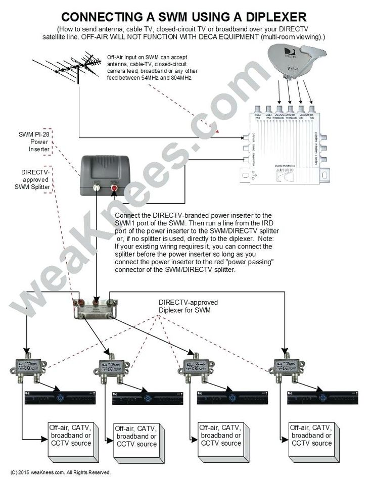 Dish Network Multiswitch Diagram