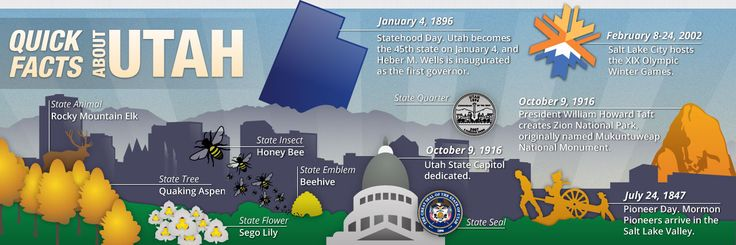 About Utah | Utah.gov: The Official Website of the State of Utah