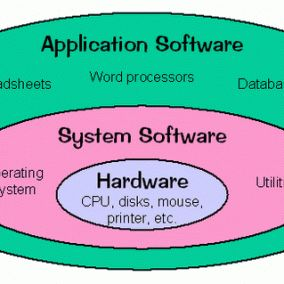 types of computer software1 284x284 Types of System ...
