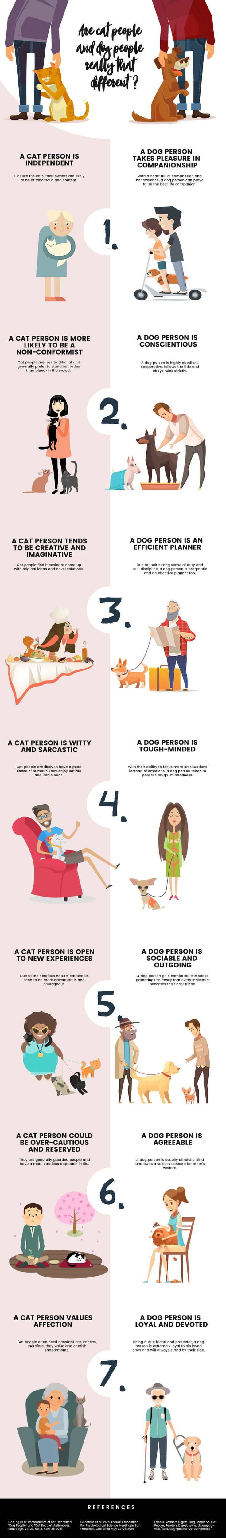 Are You a Cat Person or a Dog Person?