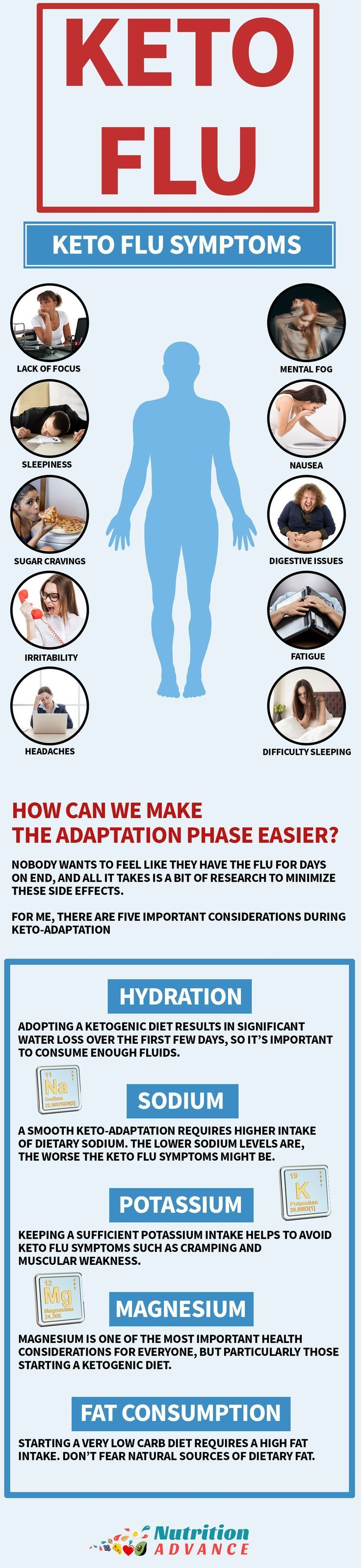 1204 best Keto images on Pinterest | Atkins diet, Cleanses and Diet ...