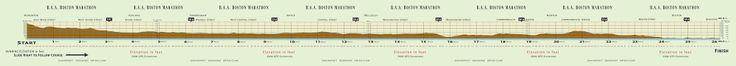 Boston Marathon elevation_profile
