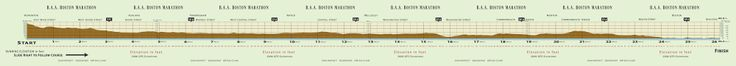 Boston Marathon elevation_profile