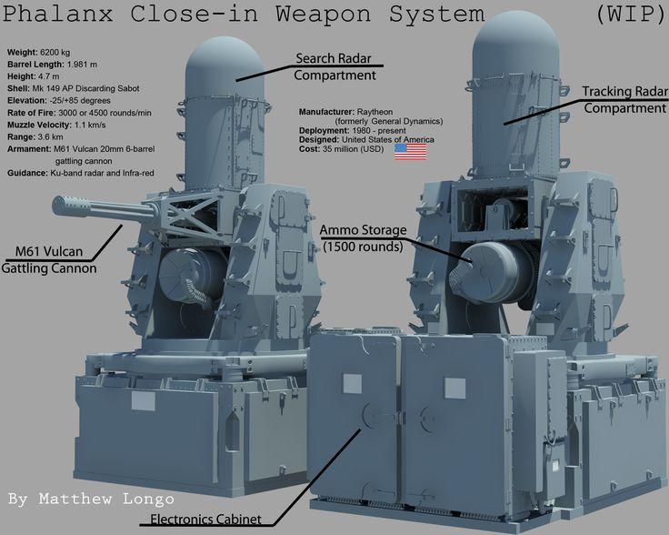 Phalanx 20mm Close-in Weapon System (CIWS) by EumenesOfCardia on deviantART