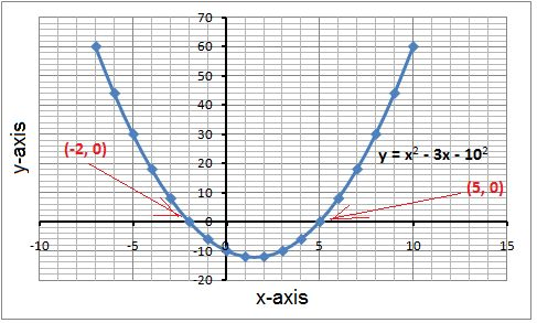 how to solve quadratic equations without c