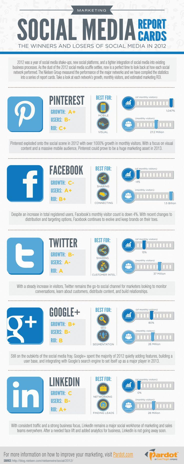 Статистика SMM-площадок за 2012 год - полезные циферки для тактики #SMM
