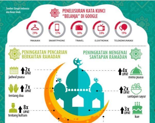 Akses Internet Meningkat Selama Ramadan