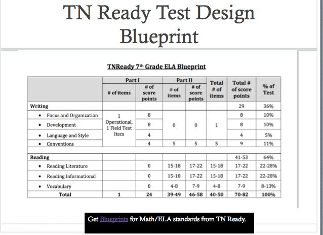 51 best tnready ela assessment images on pinterest assessment tn ready blueprints are available on the tennessee doe website this it the blueprint for malvernweather Choice Image
