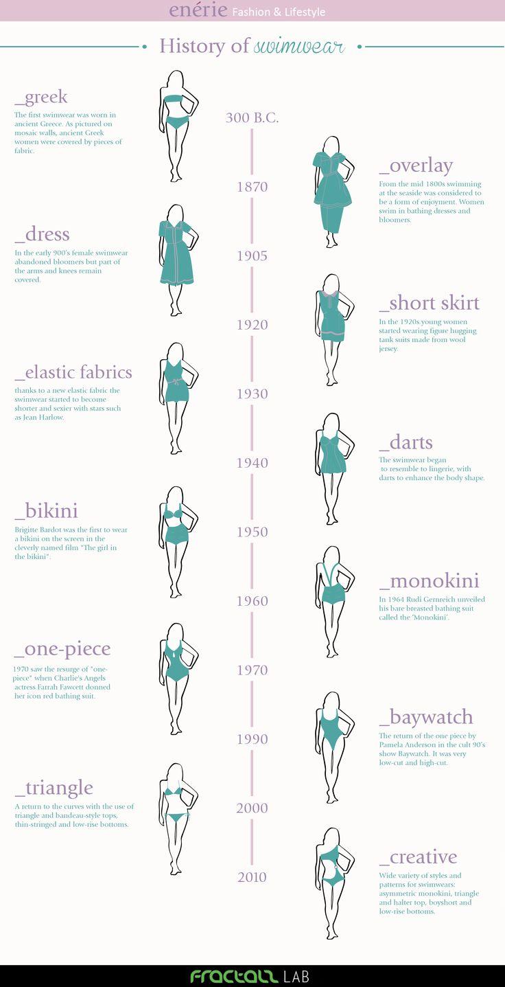Inauguriamo una nuova rubrica qui a Enérie: vi porteremoalla scoperta della storia dei capi di abbigliamento (e non solo) attraverso i secoli. Iniziamo con un argomento estivo per augurare buone v...