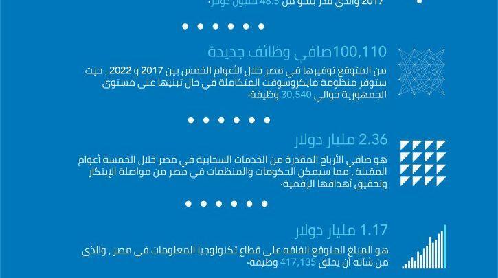 تقرير من Idc مصر تتوسع في الإنفاق على تكنولوجيا المعلومات والخدمات السحابية تأتي في المقدمة Ill