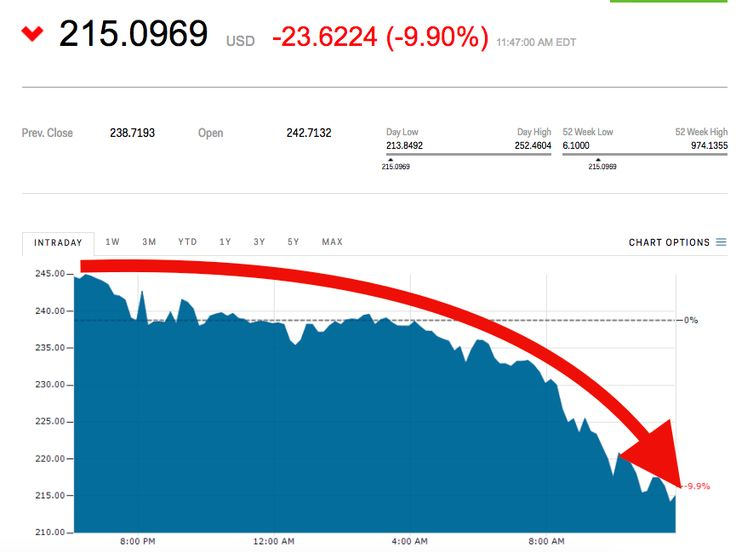 """Ethereum is getting crushed - Ethereum is under pressure on Monday. The cryptocurrency isdown 9.9% at $215an ether, and is trading at its lowest level in more than a month.  The cryptocurrency has had a rough go of things as of late. It's fallen more than 45% since reaching a record high of nearly $400 on June 13 amid chatter of a cryptocurrency bubble.  First, tech billionaire Mark Cuban suggested that Etherteum's rival, bitcoin, was in a bubble . He tweeted, """"I think it's in a bubble. I…"""