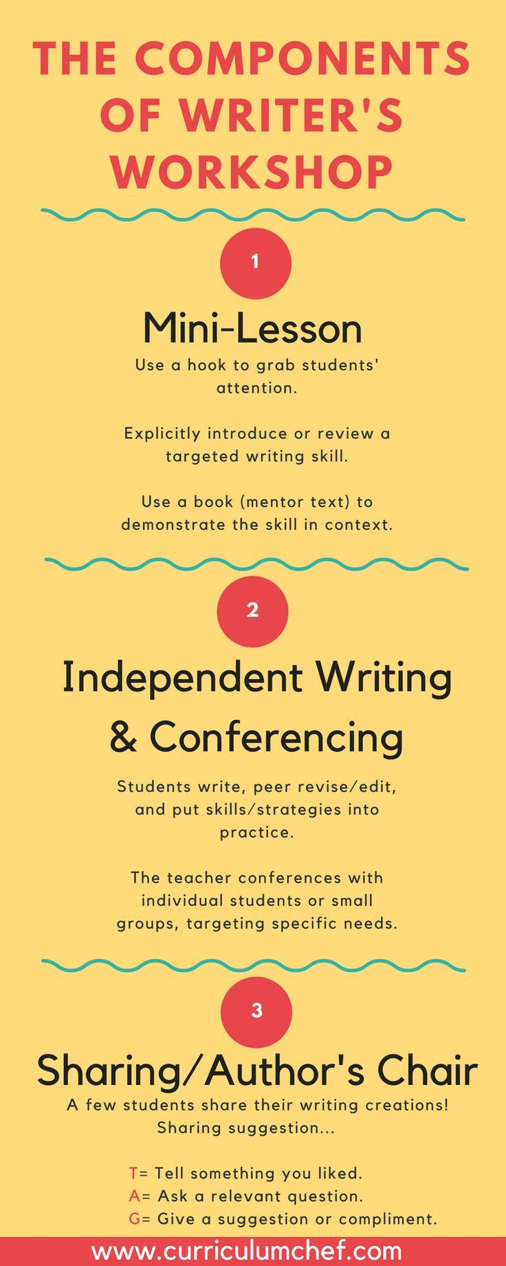 Key Components Of Writer S Workshop Take A Look Inside My