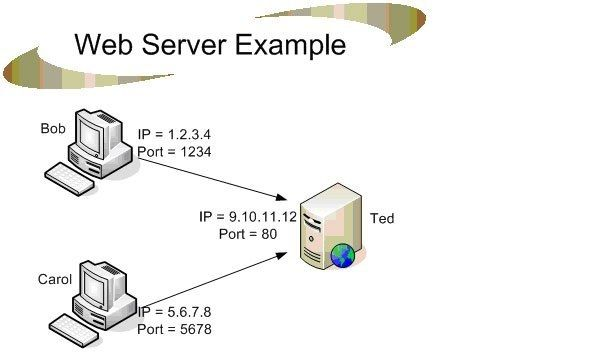 How to make a Arduino web Server