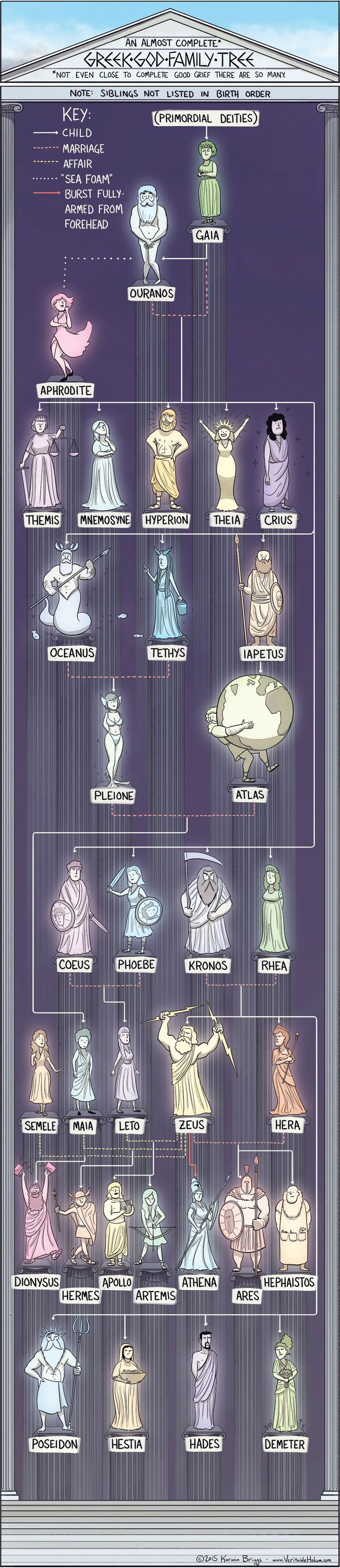 The Greek God Family Tree Infographic. Topic: religion, greece