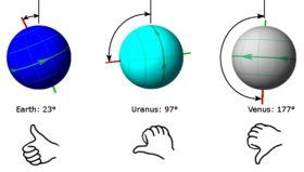 The axial tilt of Earth, Uranus, and Venus