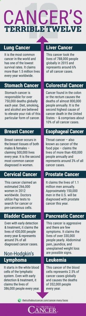 What are the common types of cancer? In this article, Ty Bollinger will explain the 12 most diagnosed types of cancer, such as: #1 Lung Cancer - the primary cause is smoking, #2 Liver Cancer - cause is usually alcohol abuse, a birth defect, or chronic infection. #3 Stomach Cancer - diet, smoking, & alcohol consumption are believed to elevate your risk of this. Click through to find out more as Ty gives you all the pertinent info. Please pin to save for later!