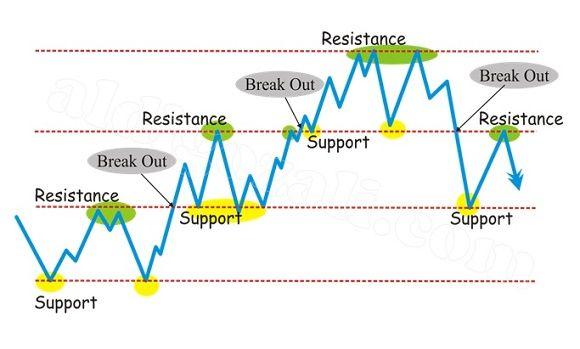 Apa Perlunya Resistance dan Support?